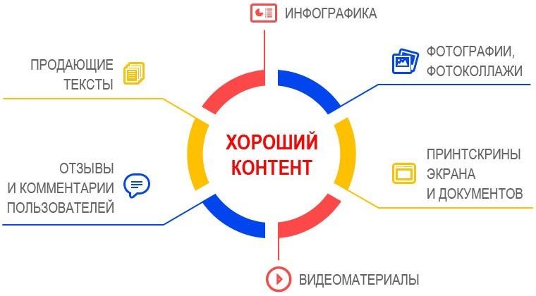 7 SEO-рекомендаций по созданию контент-плана