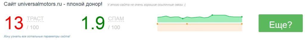 CheckTrust – удобная площадка для анализа качества домена и визуальной оценки профиля