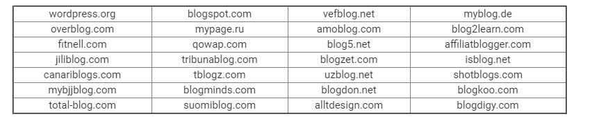 Что представляет собой Web 2.0. Главные особенности разработки сетки на базе бесплатных блогов