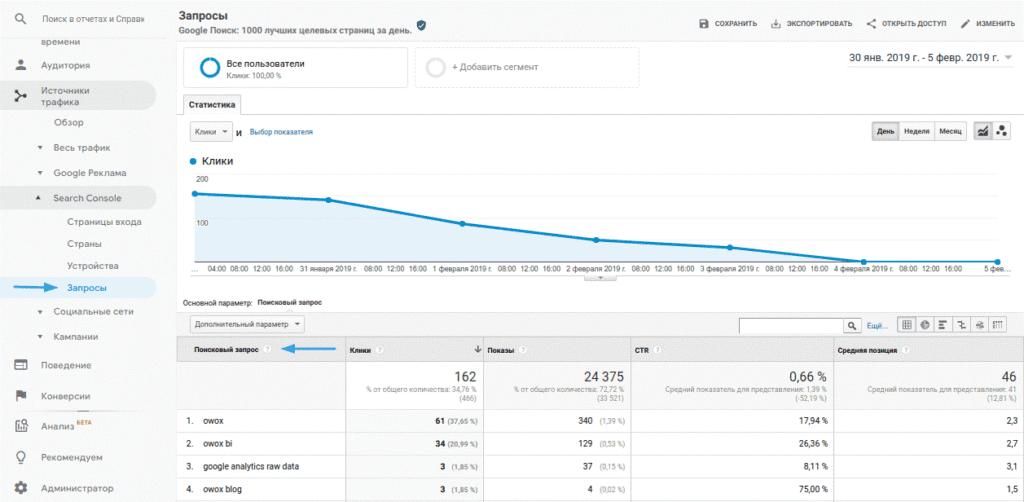 Чем помогут и как использовать Google Analytics в SЕО продвижении