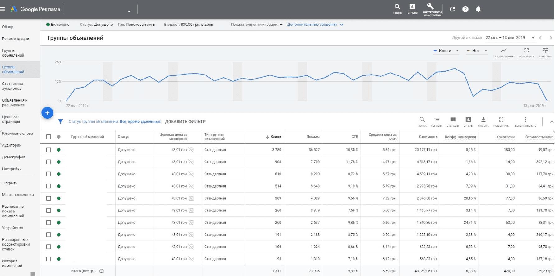 Google Ads увеличение продаж на 211% за 1 месяц