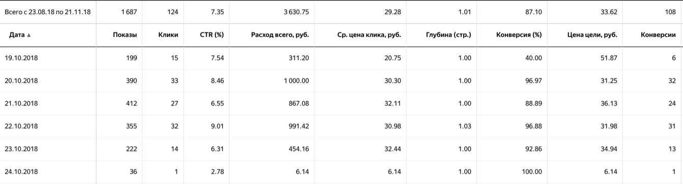 Контекстная реклама лендинга в Яндекс Директ - кейс iPapus Agency
