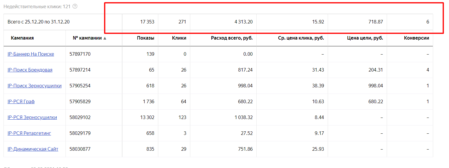 Контекстная реклама в Яндекс Директ производство и продажа зерносушилок -кейс iPapus Agency