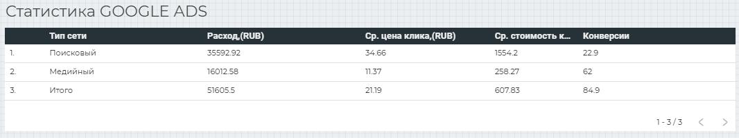 Контекстная реклама в Яндекс Директ Google Ads завод по производству гидроизоляции - кейс iPapus Agency