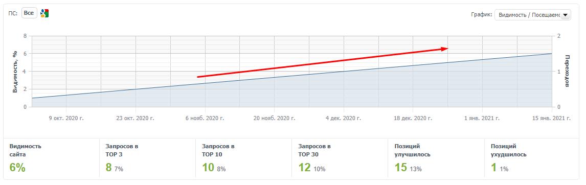 Повышение видимости сайта в SEO на 700% за 4 месяца - Прага - кейс iPapus Agency
