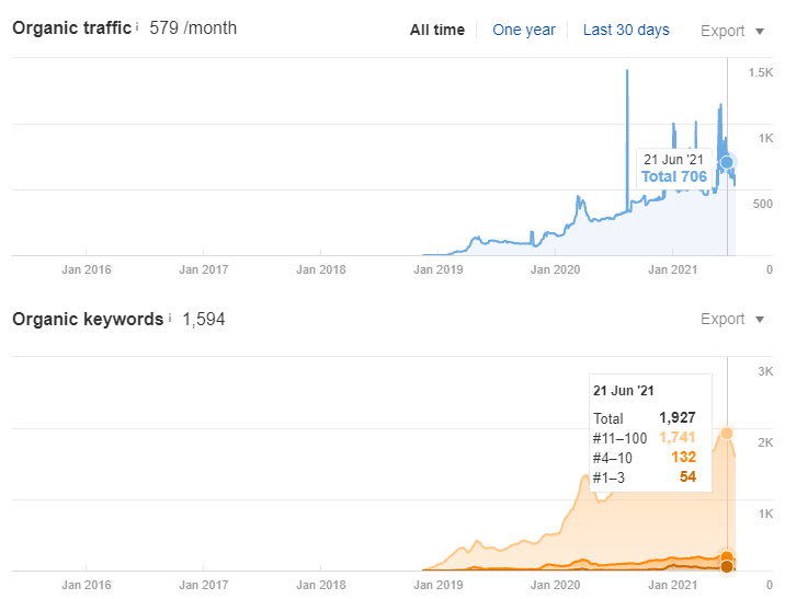 Рост органического трафика по SEO в поисковой системе Google на 350% за 1,5 года - США - кейс iPapus Agency