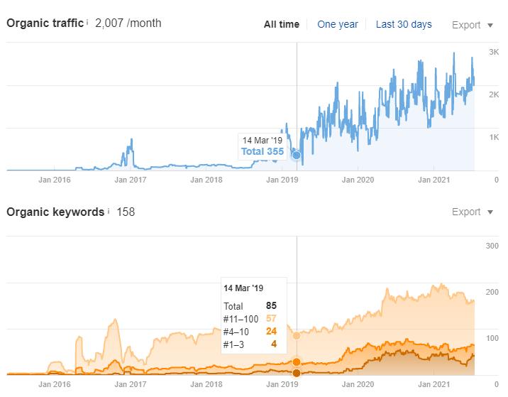 Рост органического трафика по SEO в поисковой системе Google на 700% за 1,5 года - Стокгольм (Швеция) - кейс iPapus Agency