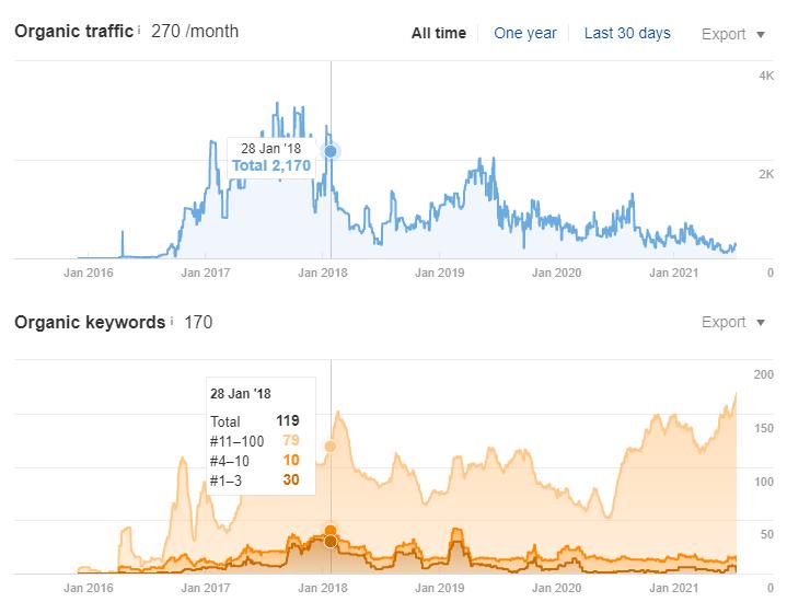 Рост органического трафика по SEO в поисковой системе Google на 300% за 1 год - Стокгольм (Швеция) - кейс iPapus Agency