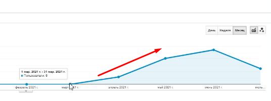 Повышение трафика сайта по SEO на 300% за 2 месяца - Польша - кейс iPapus Agency
