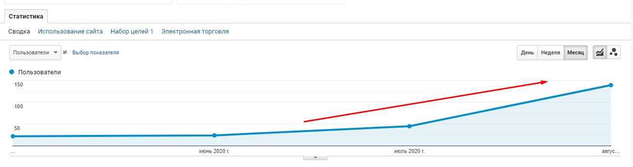 Рост по SEO в поисковой системе Google на 400% за 3 месяца - США - кейс iPapus Agency