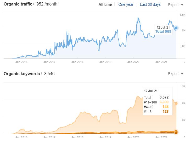 Рост органического трафика по SEO в поисковой системе Google на 200% за 2 года - США - кейс iPapus Agency