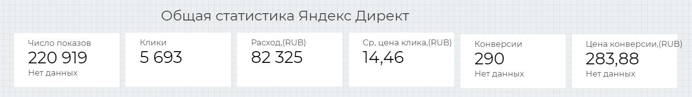 290 конверсий за Месяц в Яндекс Директ - кейс iPapus Agency