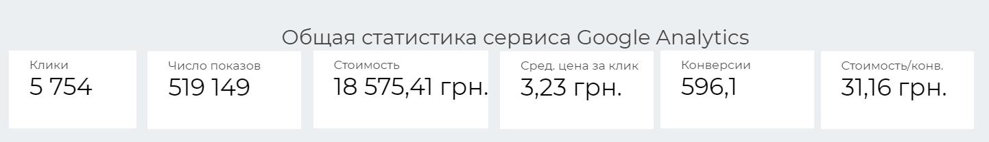 596 конверсий за Месяц в Google ADS - кейс iPapus Agency